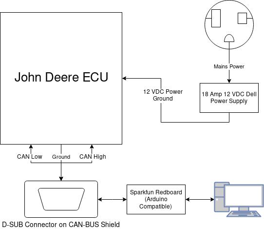 Marvelous Ecu Block Diagram Wiring Diagram Wiring Digital Resources Remcakbiperorg